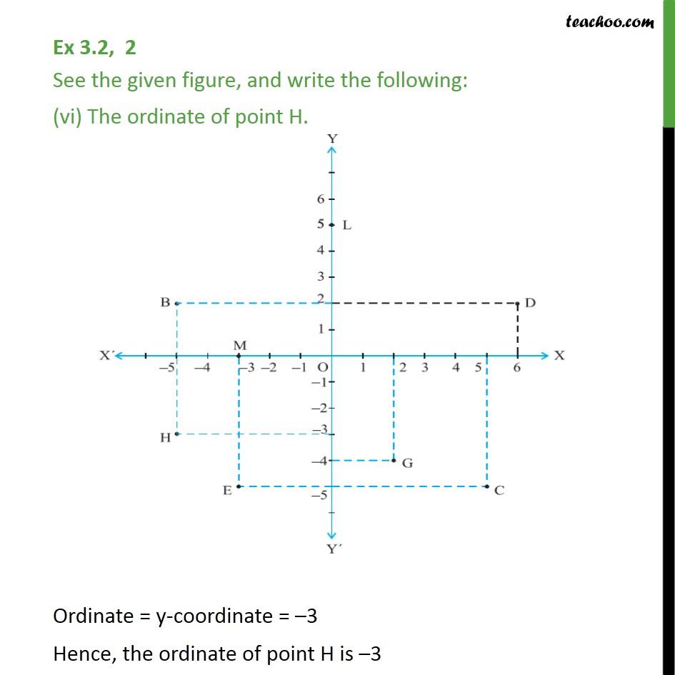 Ex 3.2,2 - Chapter 3 Class 9 Coordinate Geometry - Part 6