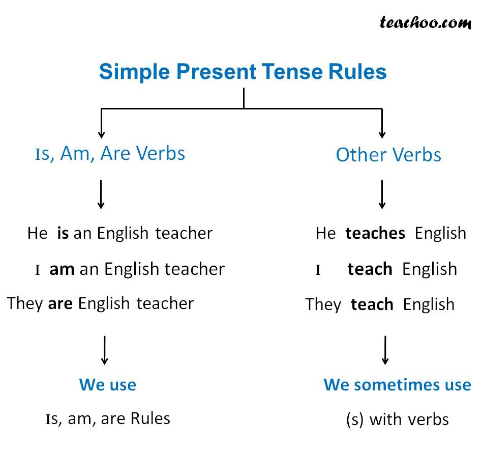 Simple Present Tense Rules.jpg