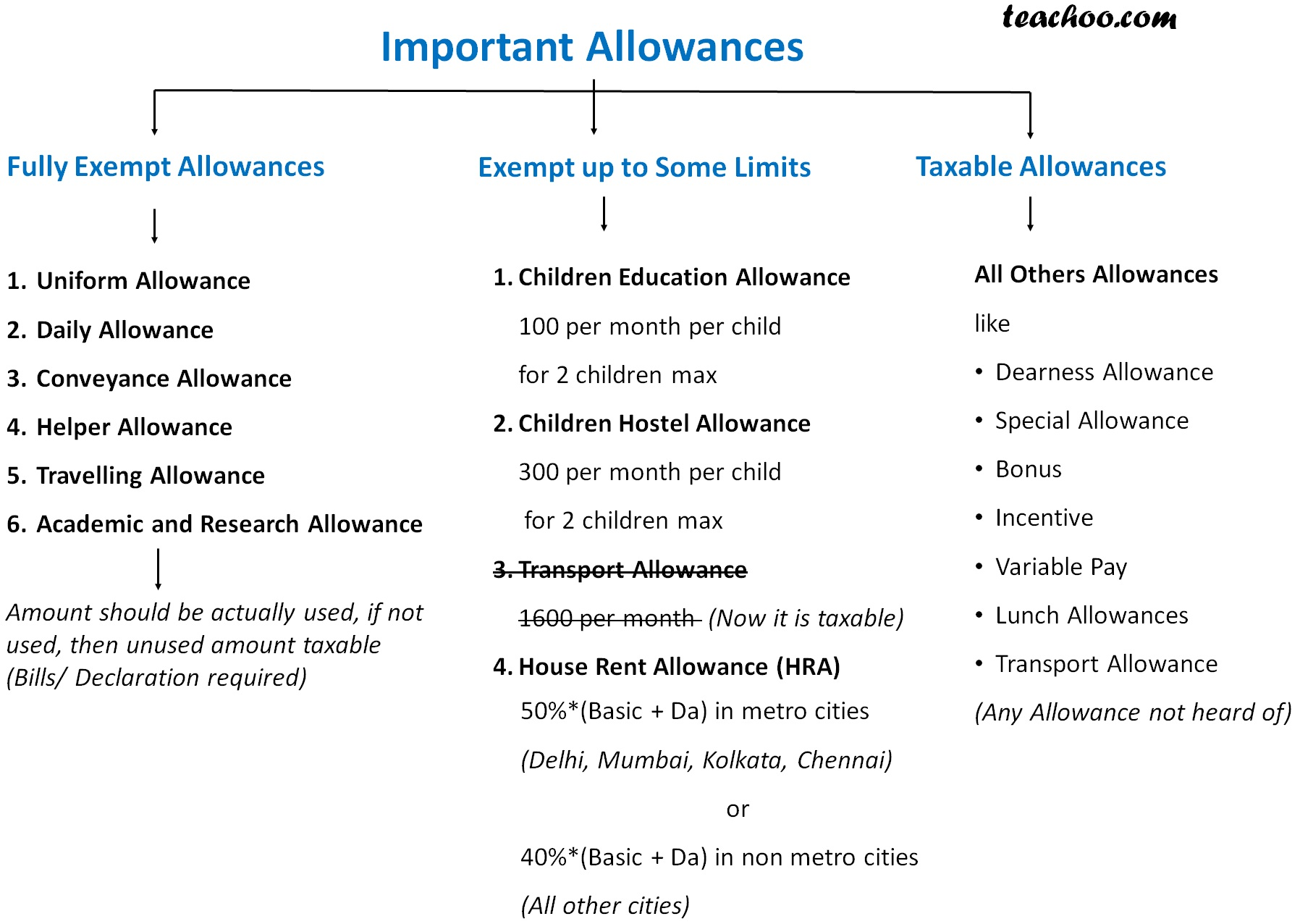 Important Allowances 2.jpg
