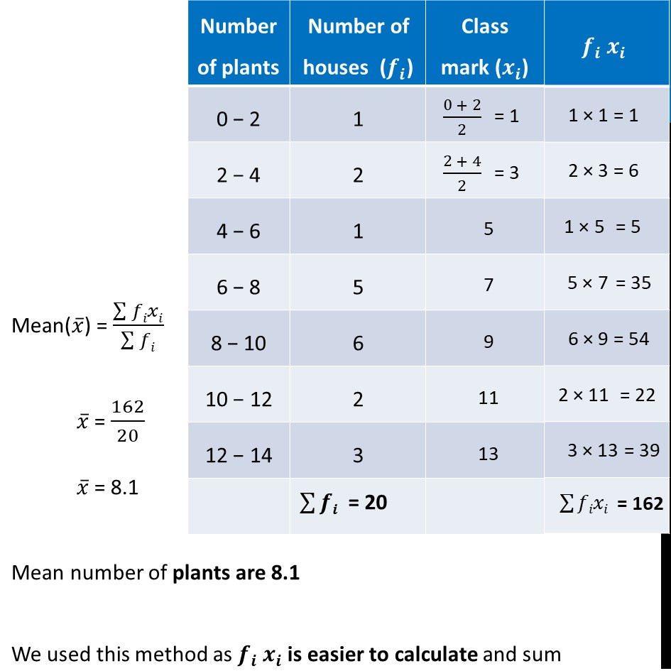 Ex 14.1, 1 - Chapter 14 Class 10 Statistics - Part 2