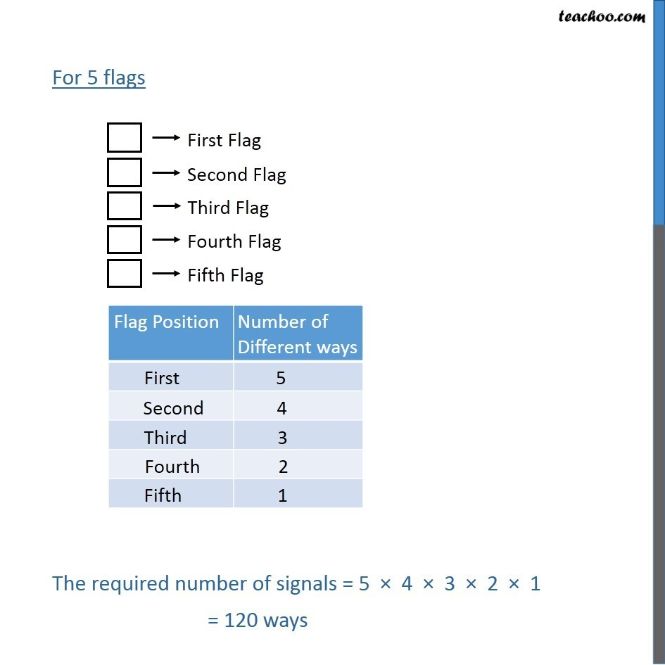 Example 4 - Chapter 7 Class 11 Permutations and Combinations - Part 2