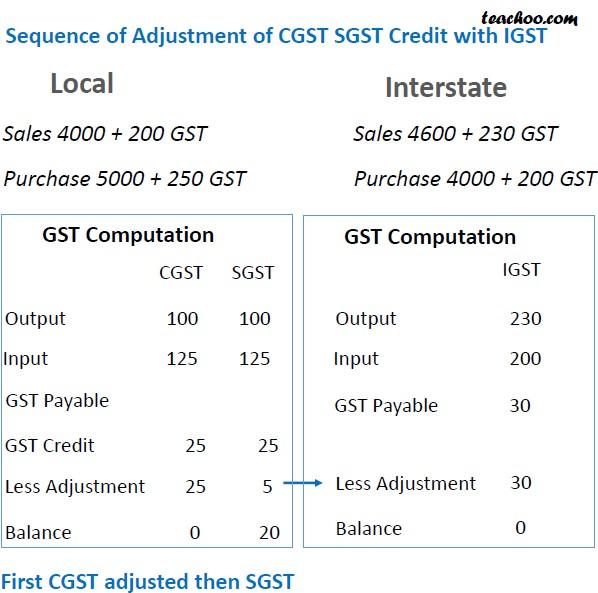 GST credit Adjustment Slide 7.jpg