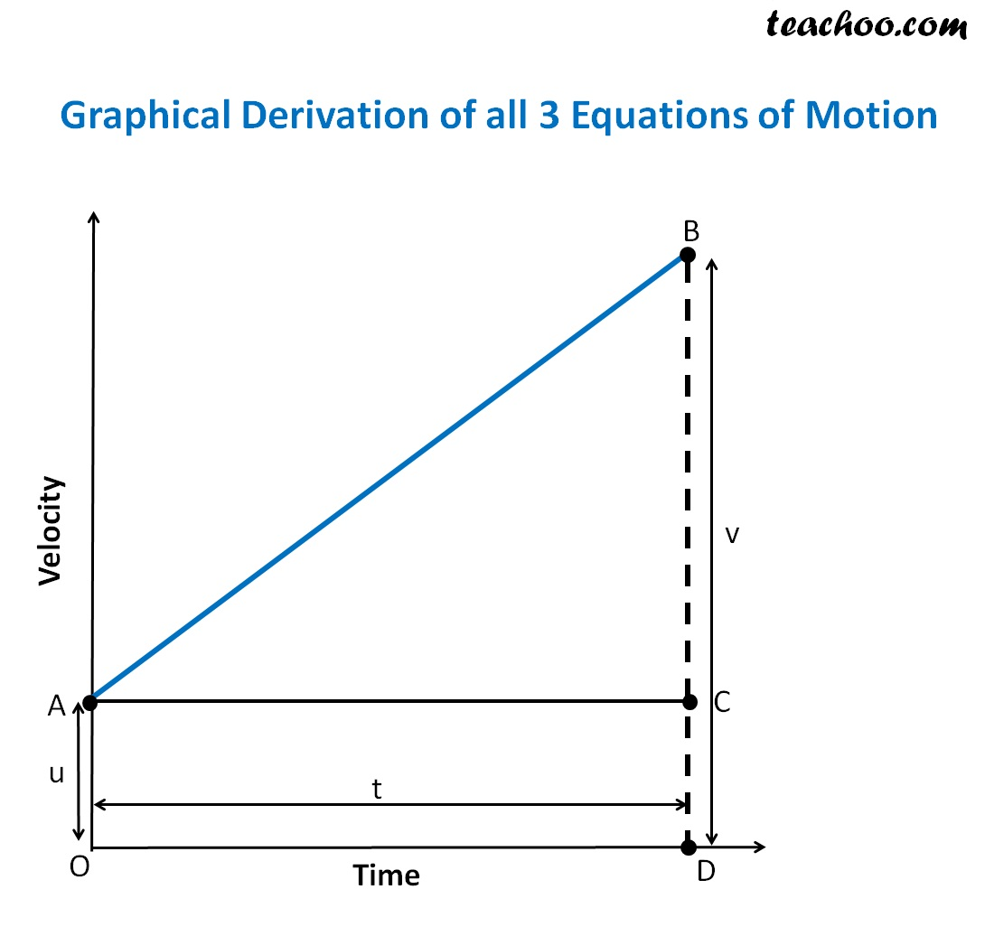 graphical derivation of all 3 Equations of motiion.jpg