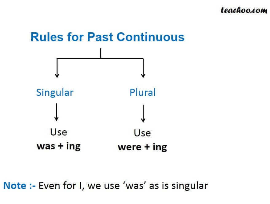 Rules for past cintinoues.JPG