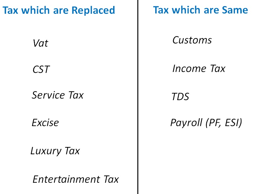 Tax which are same and replaced.jpg
