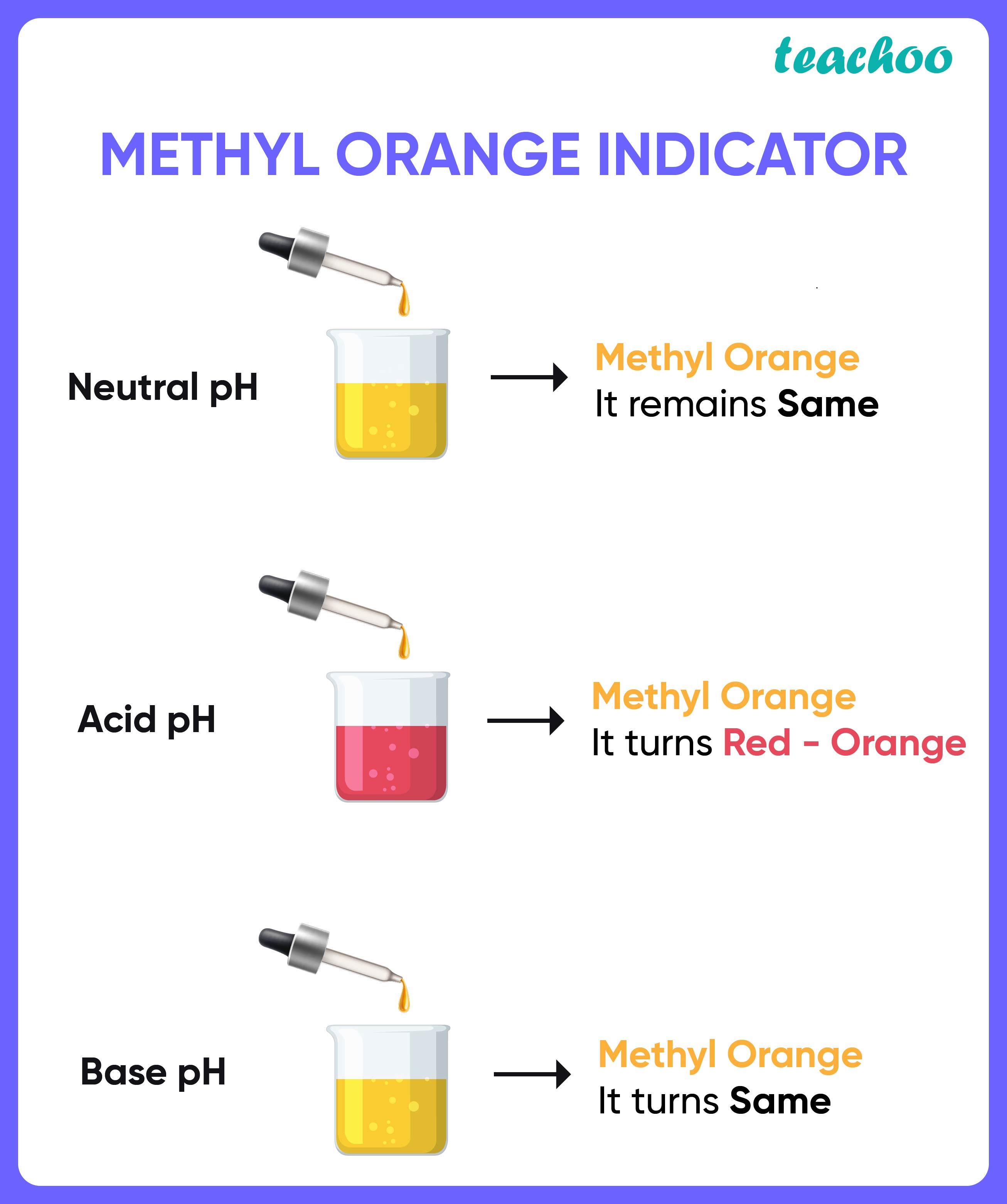 Methyl Orange Indicator-Teachoo.jpg
