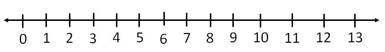 Represent 12 on number line i.jpg