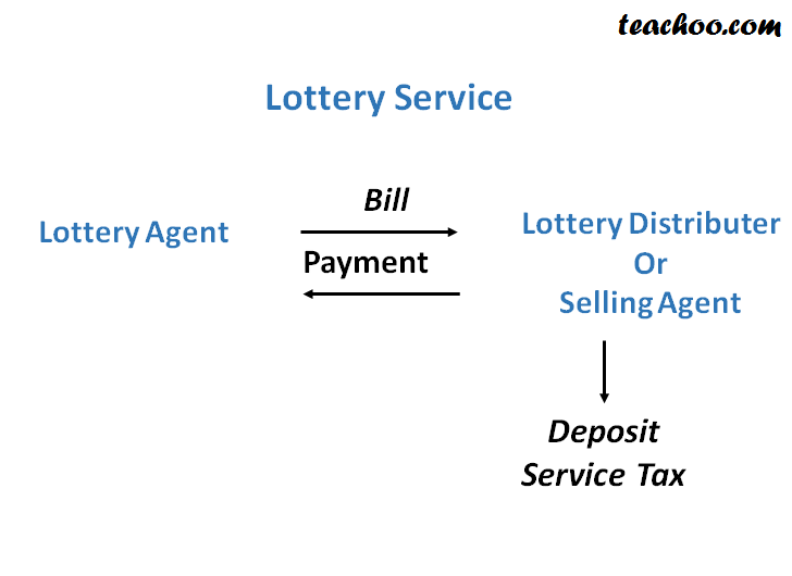 Service Tax On Lottery Services - Concept of RCM (Reverse Charge and Partial Reverse  Charge)
