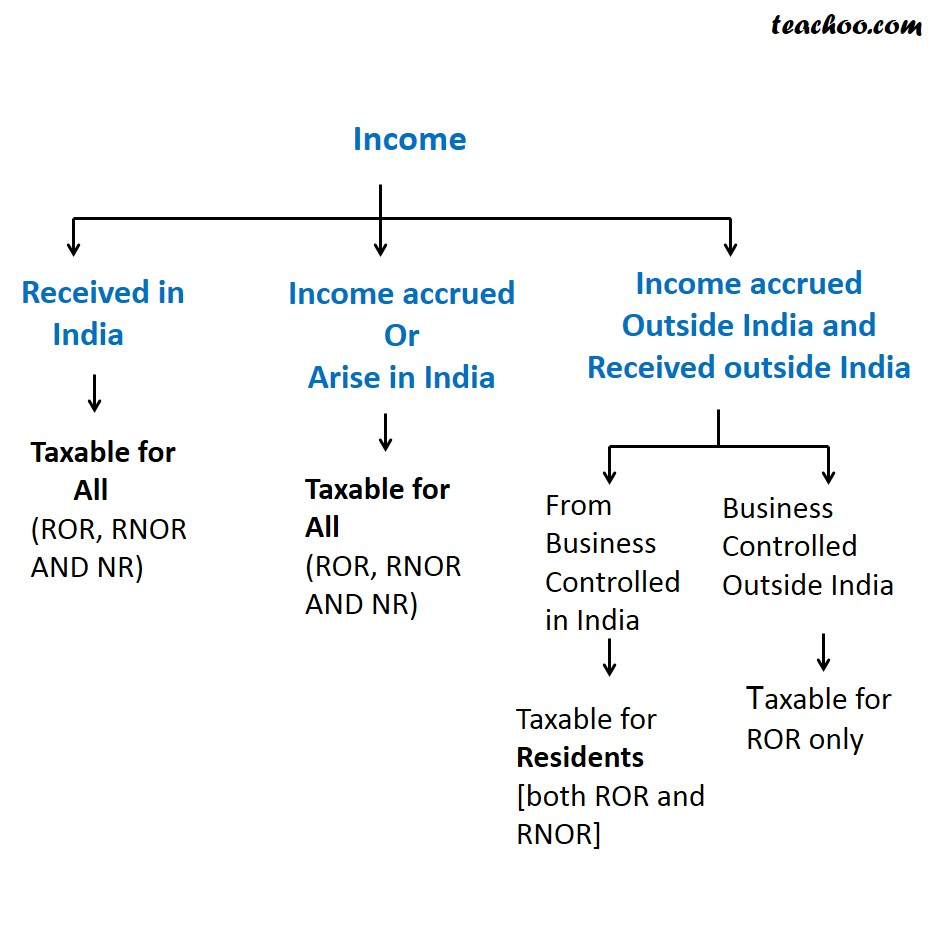 Summary of Taxability and Practical Questions - Taxability of Different Incomes