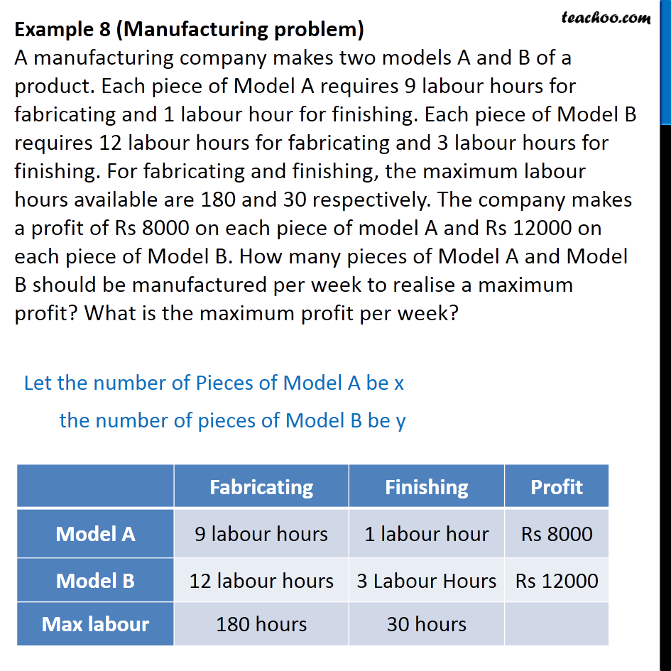 Example 8 - A manufacturing company makes two models A and B - Manufacturing problems