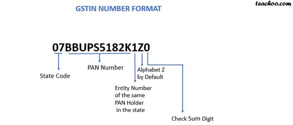 gst number format.png