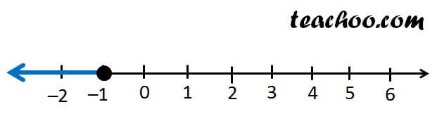 x less than equal to -1 number line.jpg