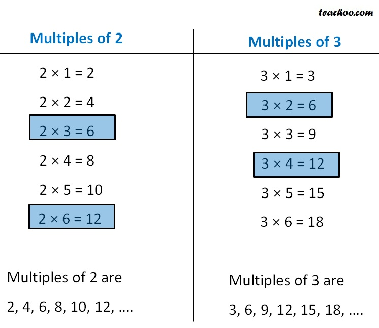 Common Multiples - Common Multiples