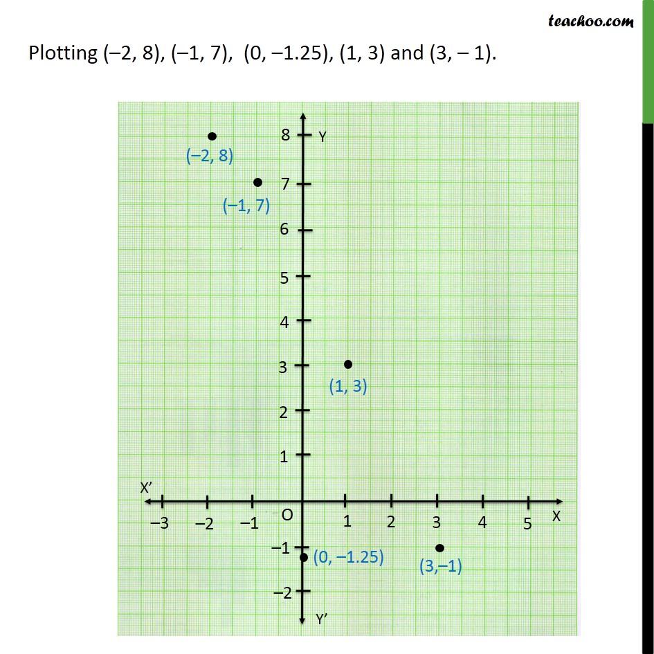 Ex 3.3,2 - Chapter 3 Class 9 Coordinate Geometry - Part 2