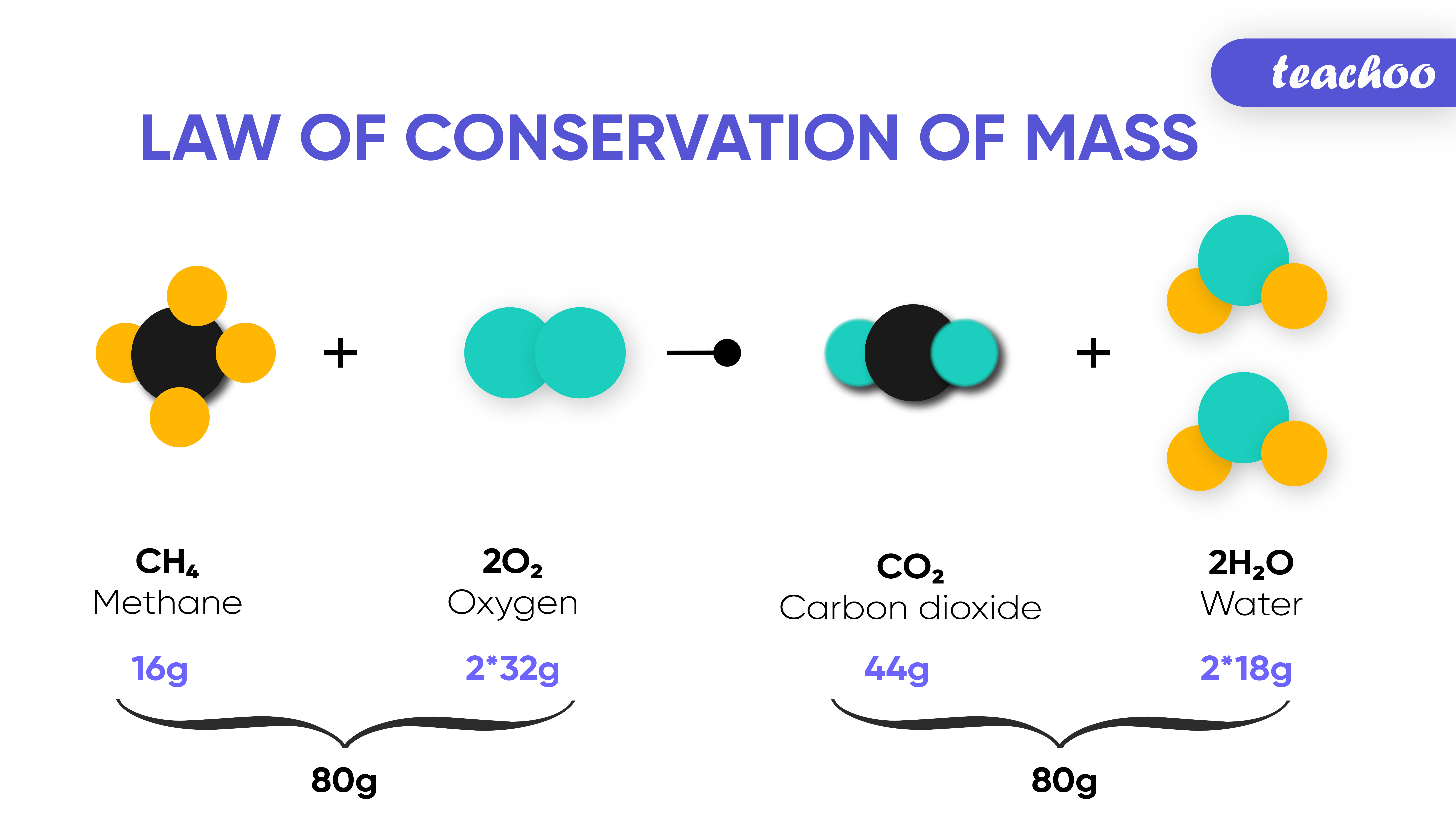 Law of conservation of mass. 2 image-Teachoo.jpg