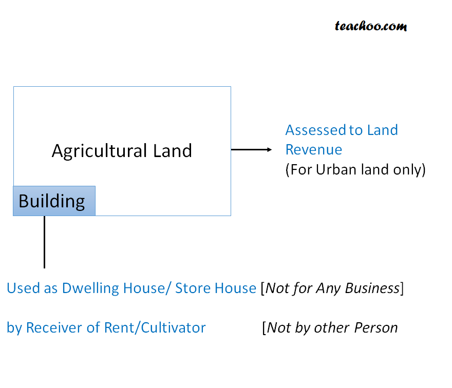Income from Farm House/Building Attached to Agricultural Land - What is Agricultural Income