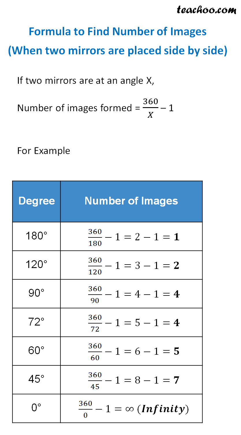 Formula to Find Number of Images (When two mirrors are placed side by side).png