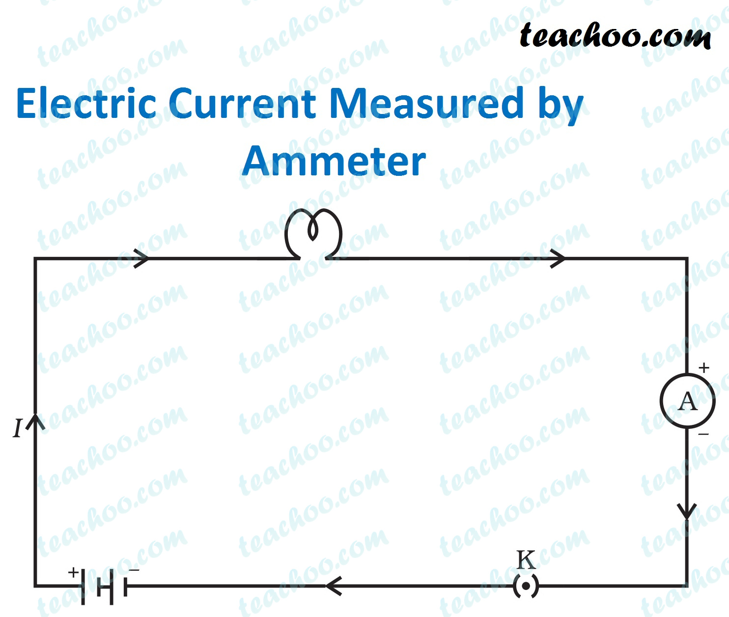 electric-current-measured-by-ammeter.jpg