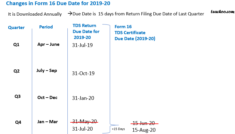form 16 due dates.png
