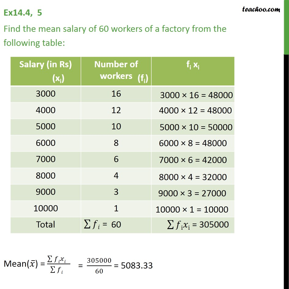 Ex 14.4, 5 - Find mean salary of 60 workers of a factory - Ex 14.4