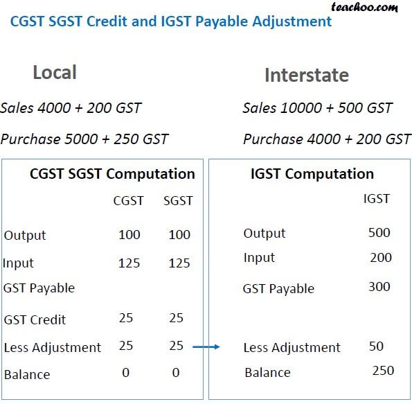 GST Credit Adjustment Slide 6.jpg