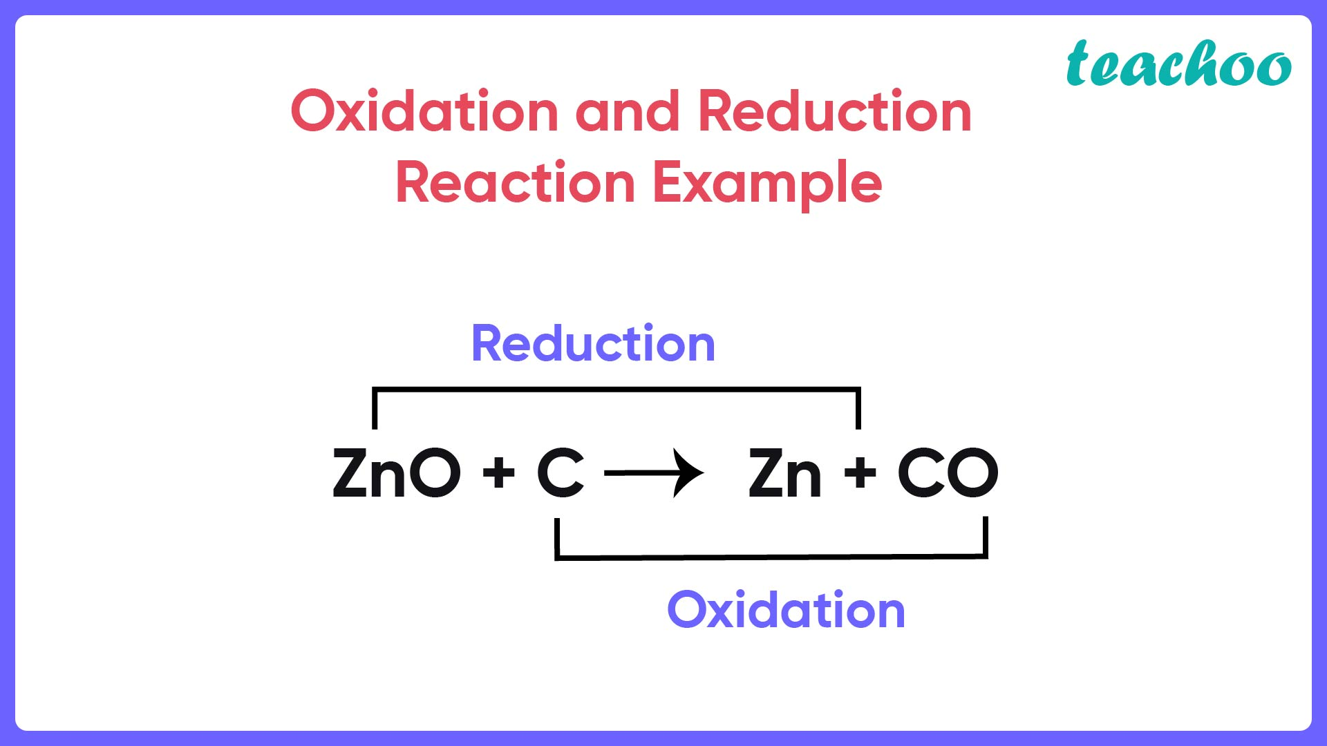 Oxidation and Reduction Reaction Example - Teachoo-01.jpg