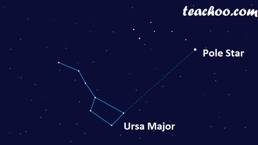 Finding Pole Star from Ursa Minor - Step 2 - Finding Pole Star - Teachoo.jpg