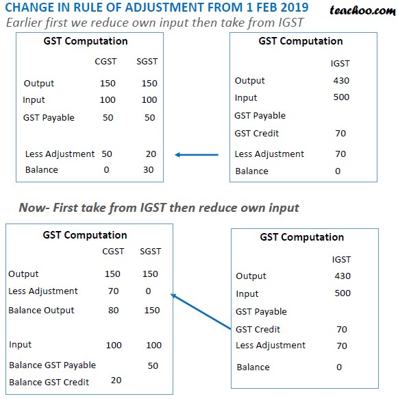 GST credit adjustment slide 9.jpg