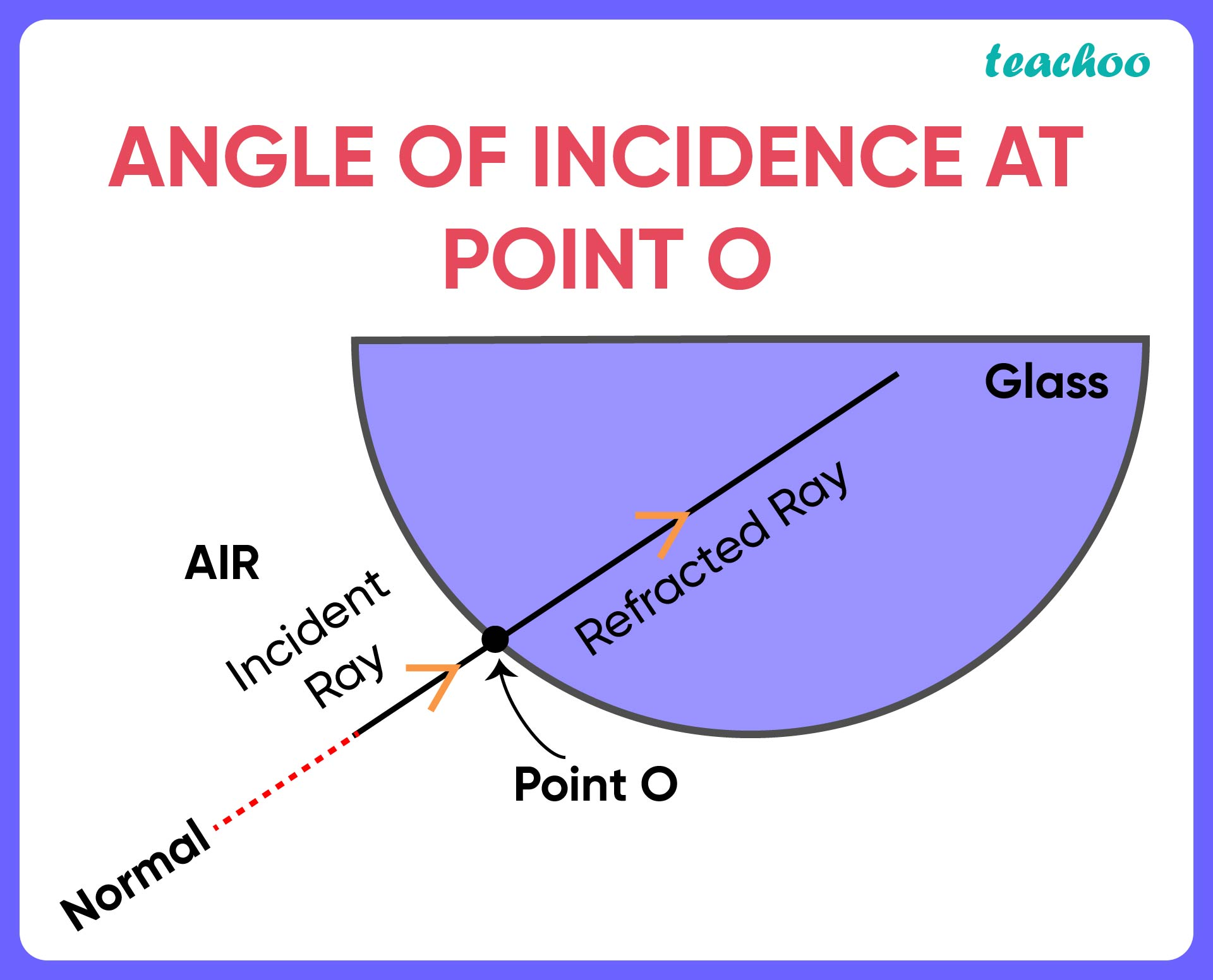 Angle of incidence at Point O-01.jpg