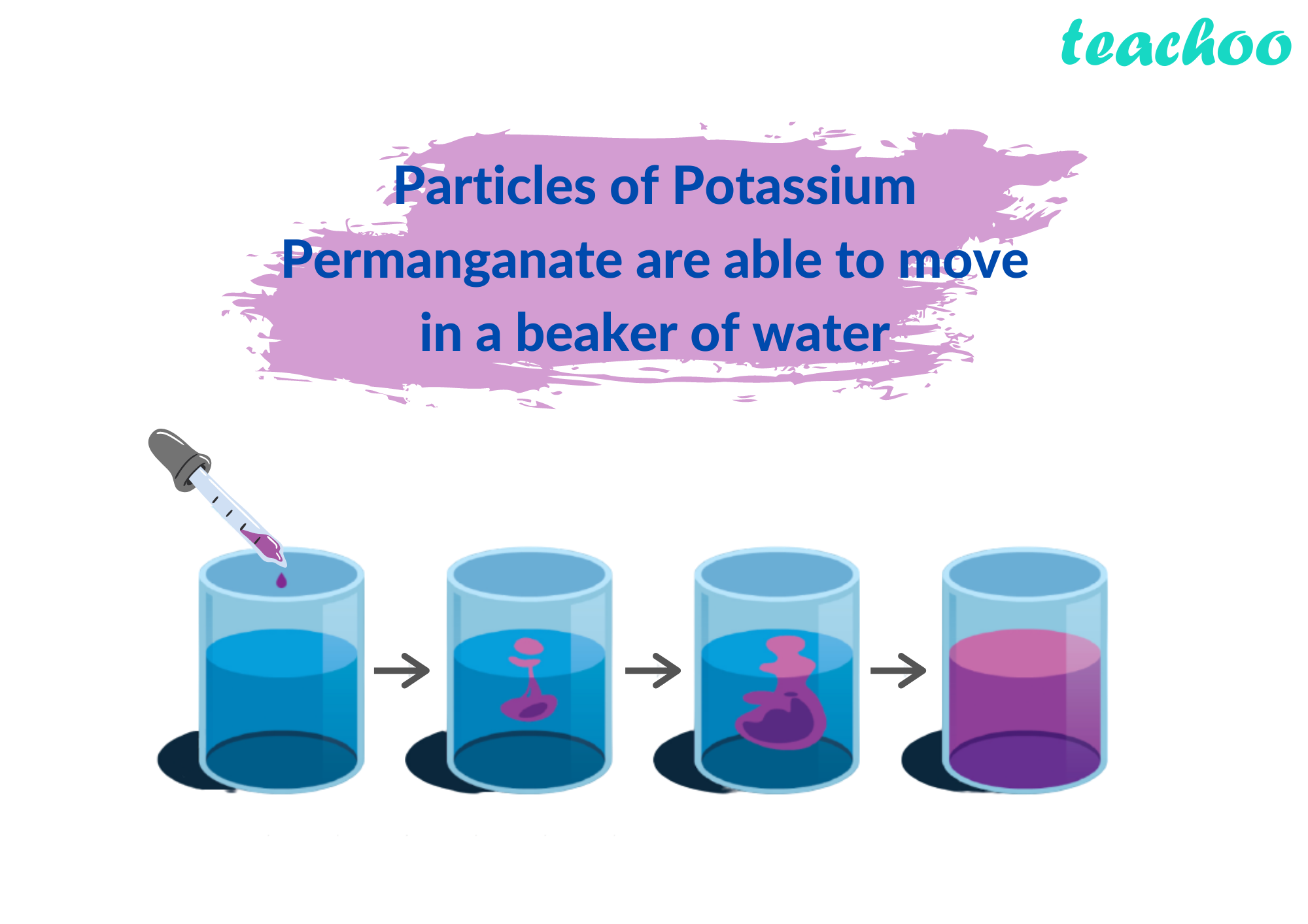 Particles of Potassium Permanganate are able to move in a a beaker of water - Teachoo.png