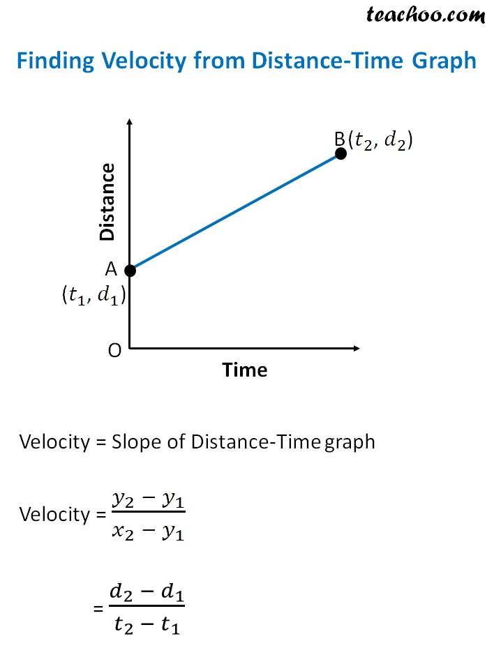 finding velocity form.jpg