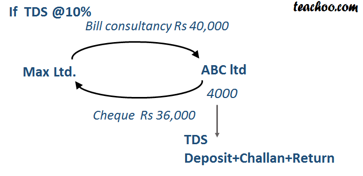 What is TDS Receivable Entries During The Year - TDS TCS Accounting
