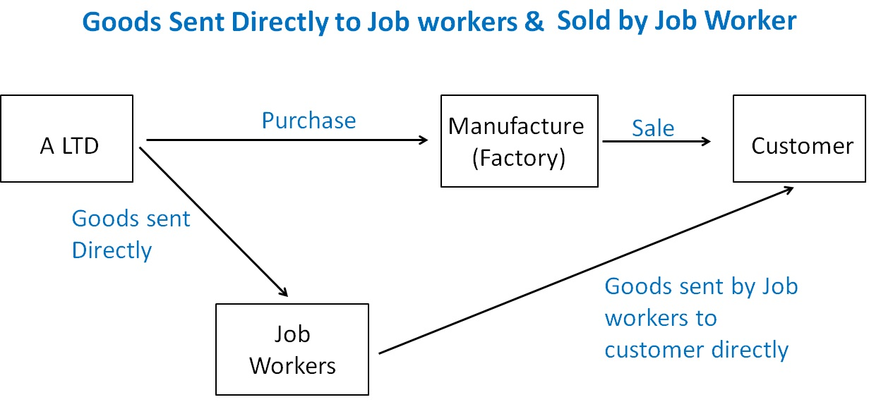 Goods Sent Directly to Job workers and.jpg