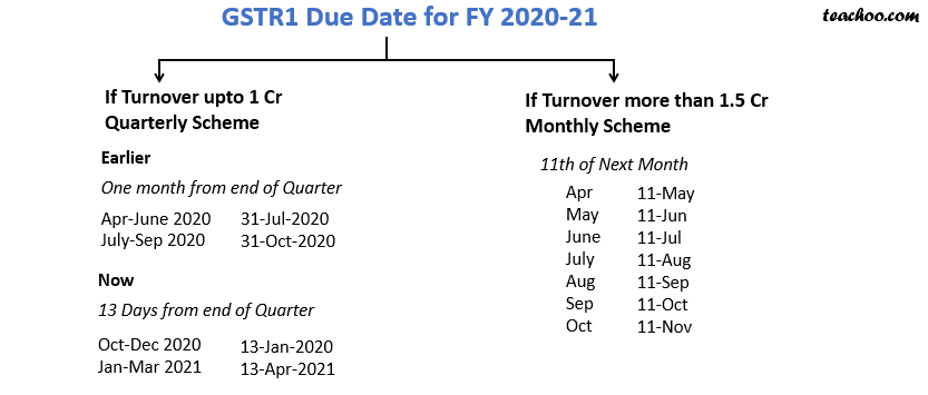 gstr1 due date 2021.png