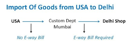 import from usa to delhi.png