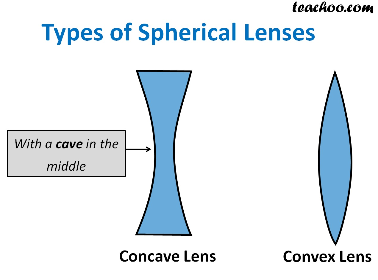 Types of Spherical Lenses - Teachoo.jpg