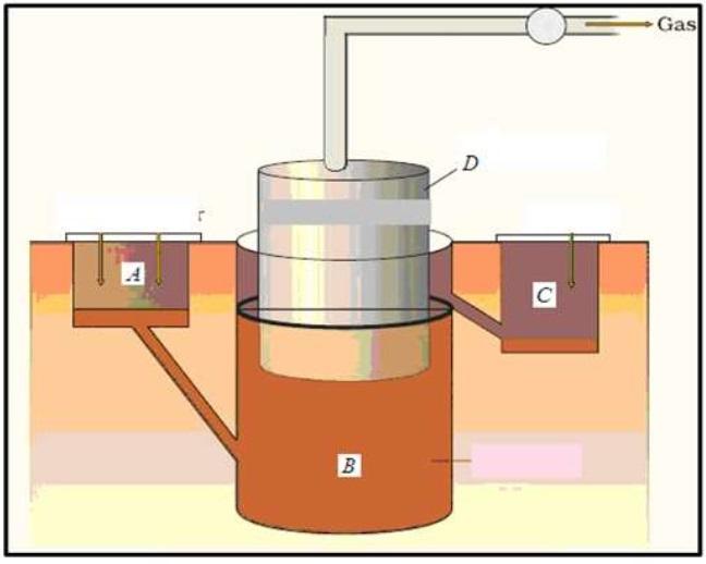 Biogas Plant (Unlablled) - Teachoo.jpg