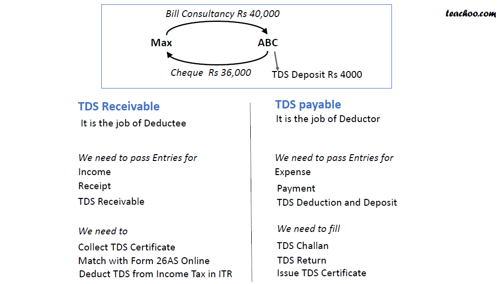 tds payable and receivable.png