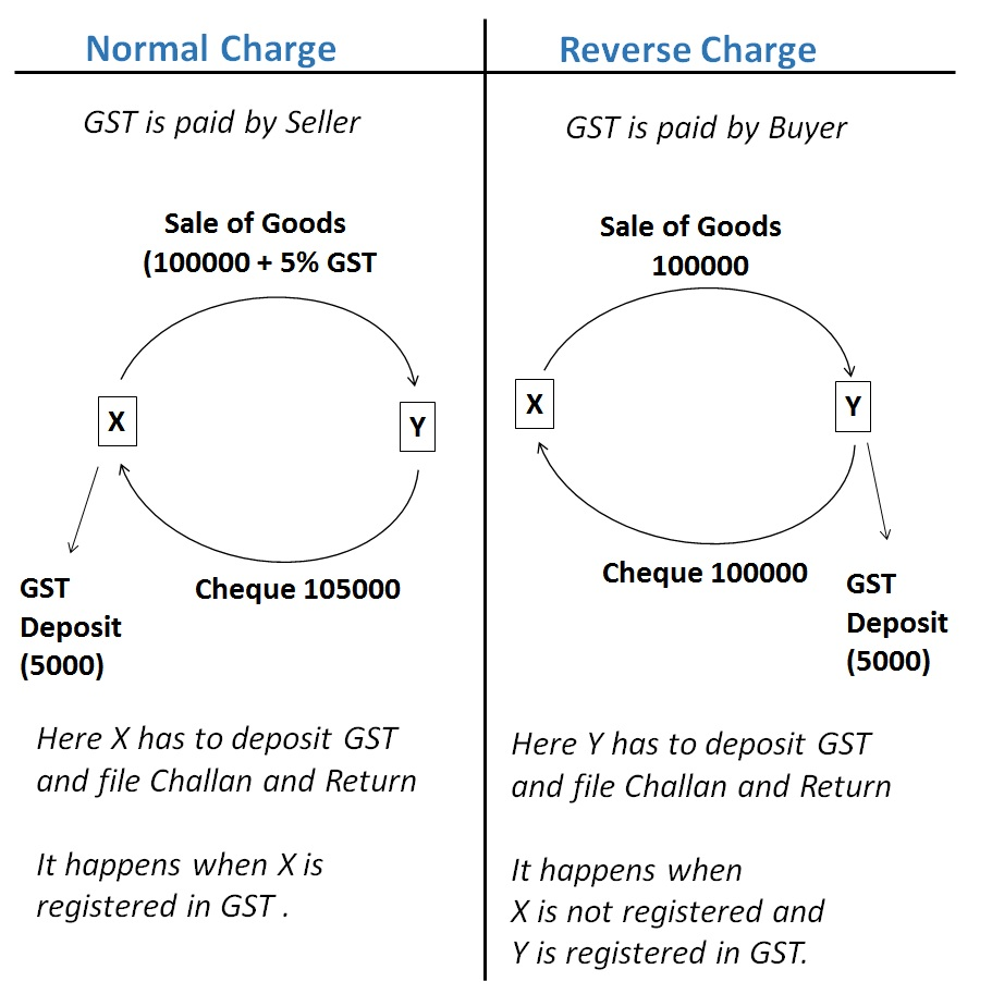 normal charge and reverse charge.jpg
