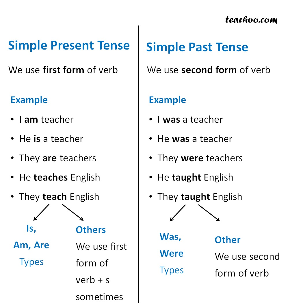 Simple Past Tense - Verbs and tenses