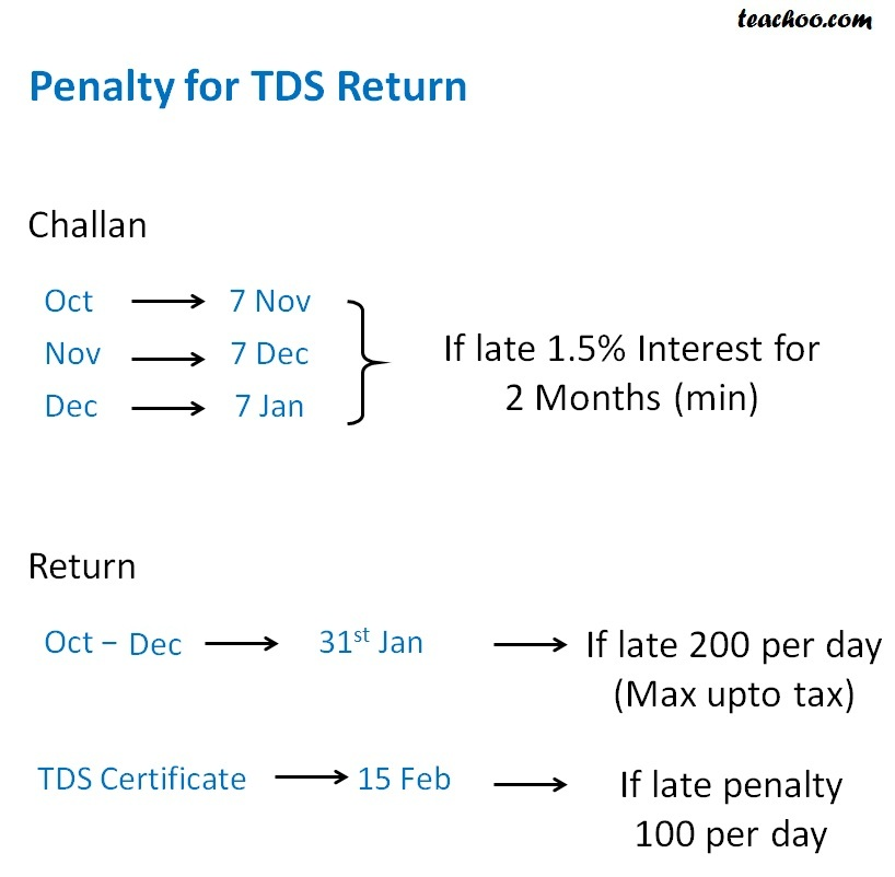 Penalty for TDS Return (Oct -Dec).jpg