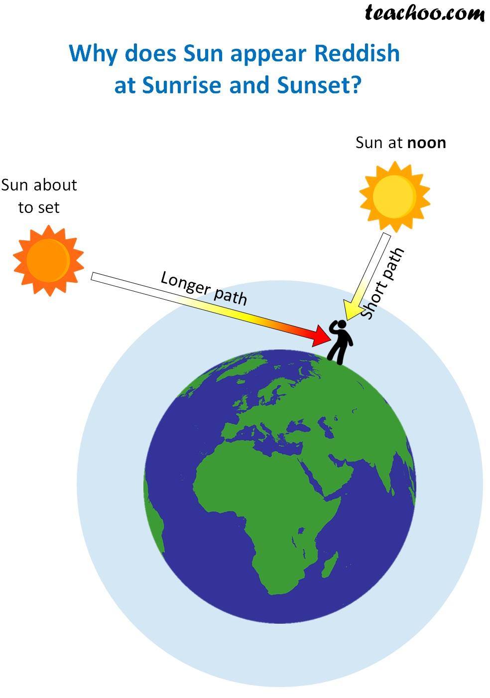 Why does Sun appear Reddish.jpg