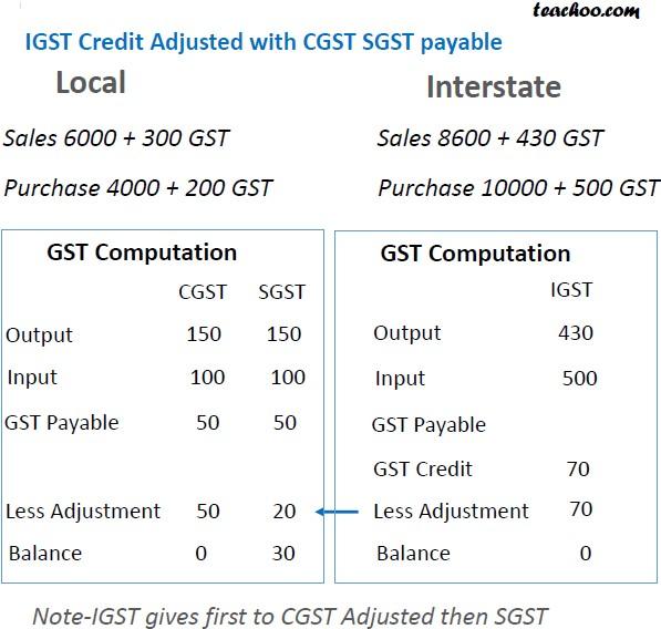GST credit adjustment slide 8.jpg