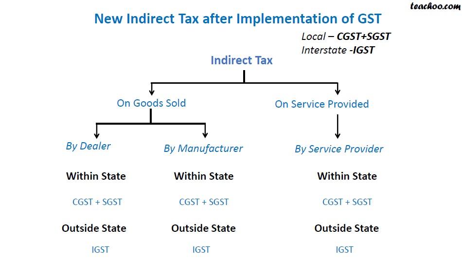 Indirect Tax After GST.jpg