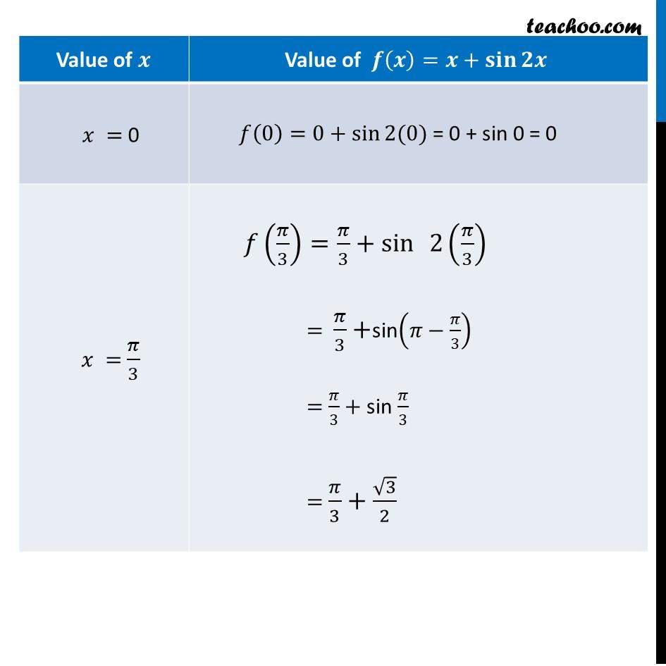 Ex 6.5,12 - Chapter 6 Class 12 Application of Derivatives - Part 5