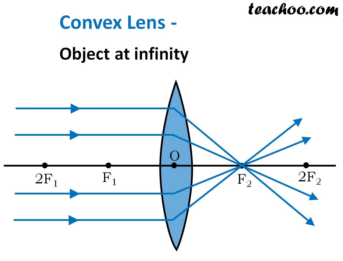 Convex Lens Object at Infinity - Ray Diagram - Teachoo.jpg