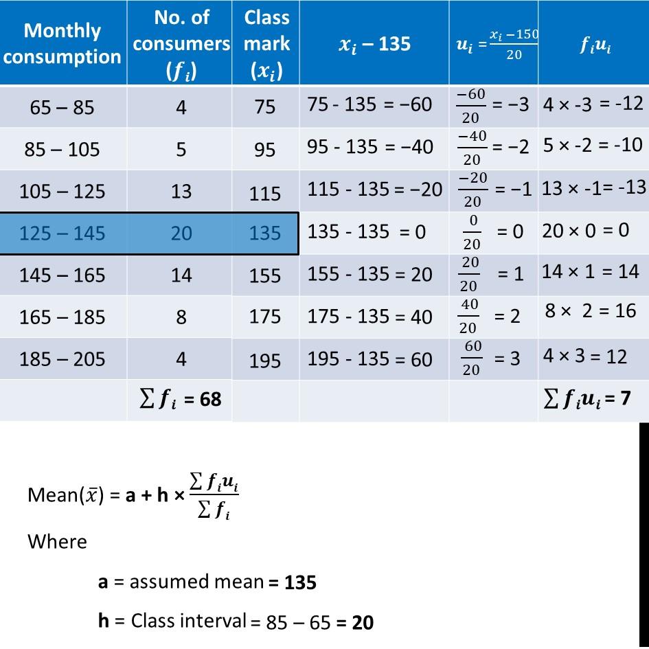 Ex 14.3, 1 - Chapter 14 Class 10 Statistics - Part 6