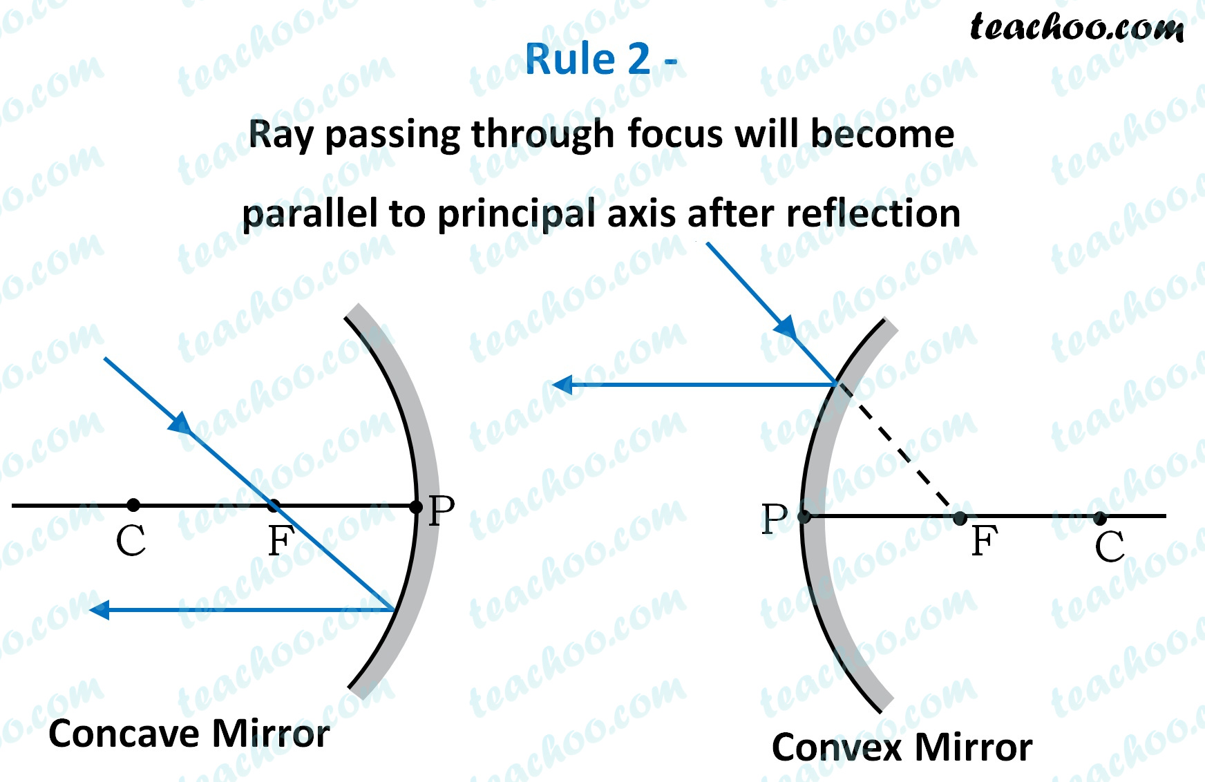 rule-2---ray-passing-through-focus-will-become-parallel--teachoo.jpg