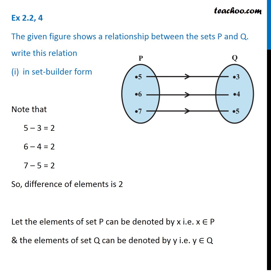 Ex 2.2, 4 - Figure shows a relationship between sets P and Q