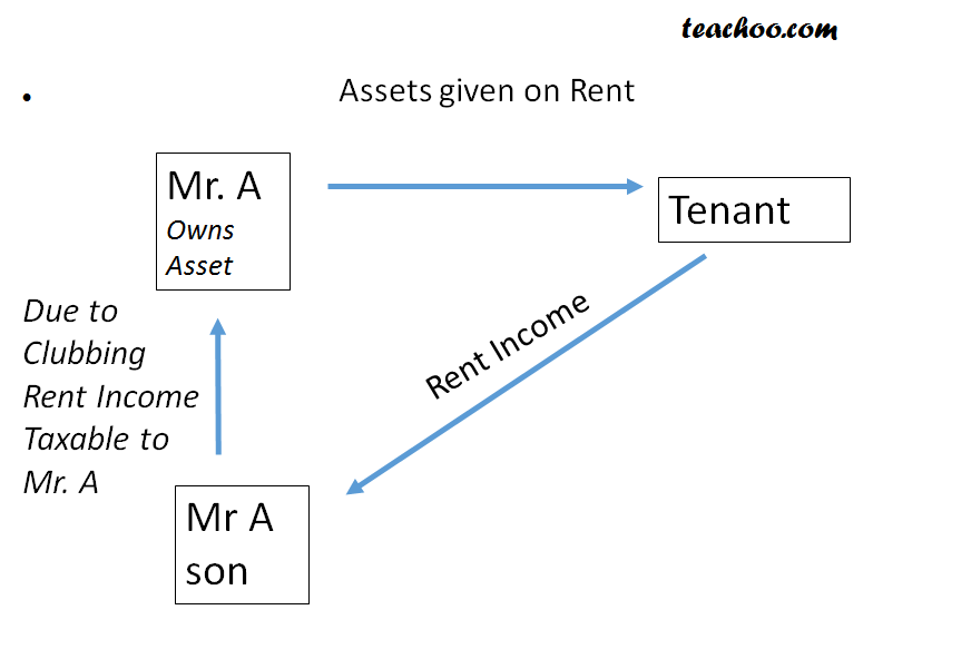 Transfer of Income when there Is No Transfer Of Assets - Different types of Clubbing